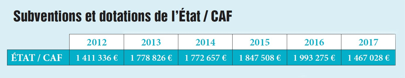 Subvention et dotations Etat / CAF